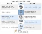 [경북도 : 정성환 기자] 경북도, 4조 4,664억원 확보,   ,   전년보다 7,77…